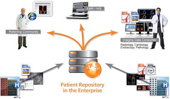 Patient Repository